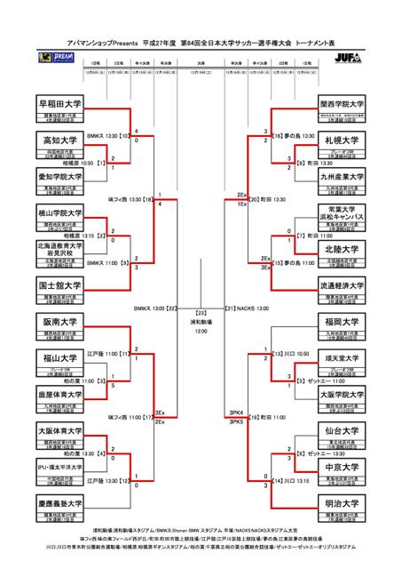 インカレトーナメント表(12月13日現在)