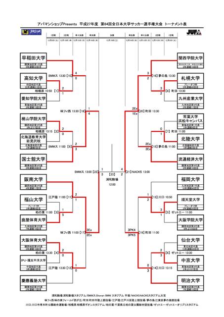インカレトーナメント表(12月16日現在)